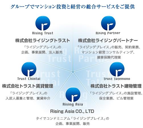 グループでマンション投資と経営の総合サービスをご提供